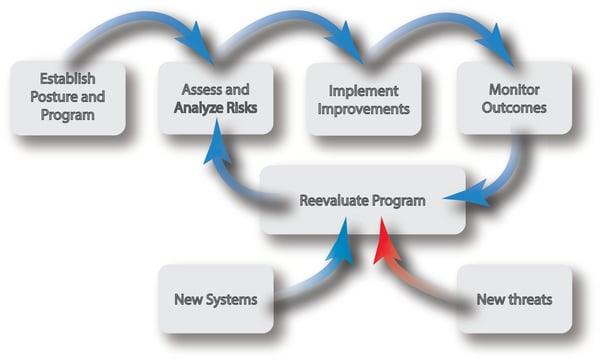 A cyber posture program flow chart